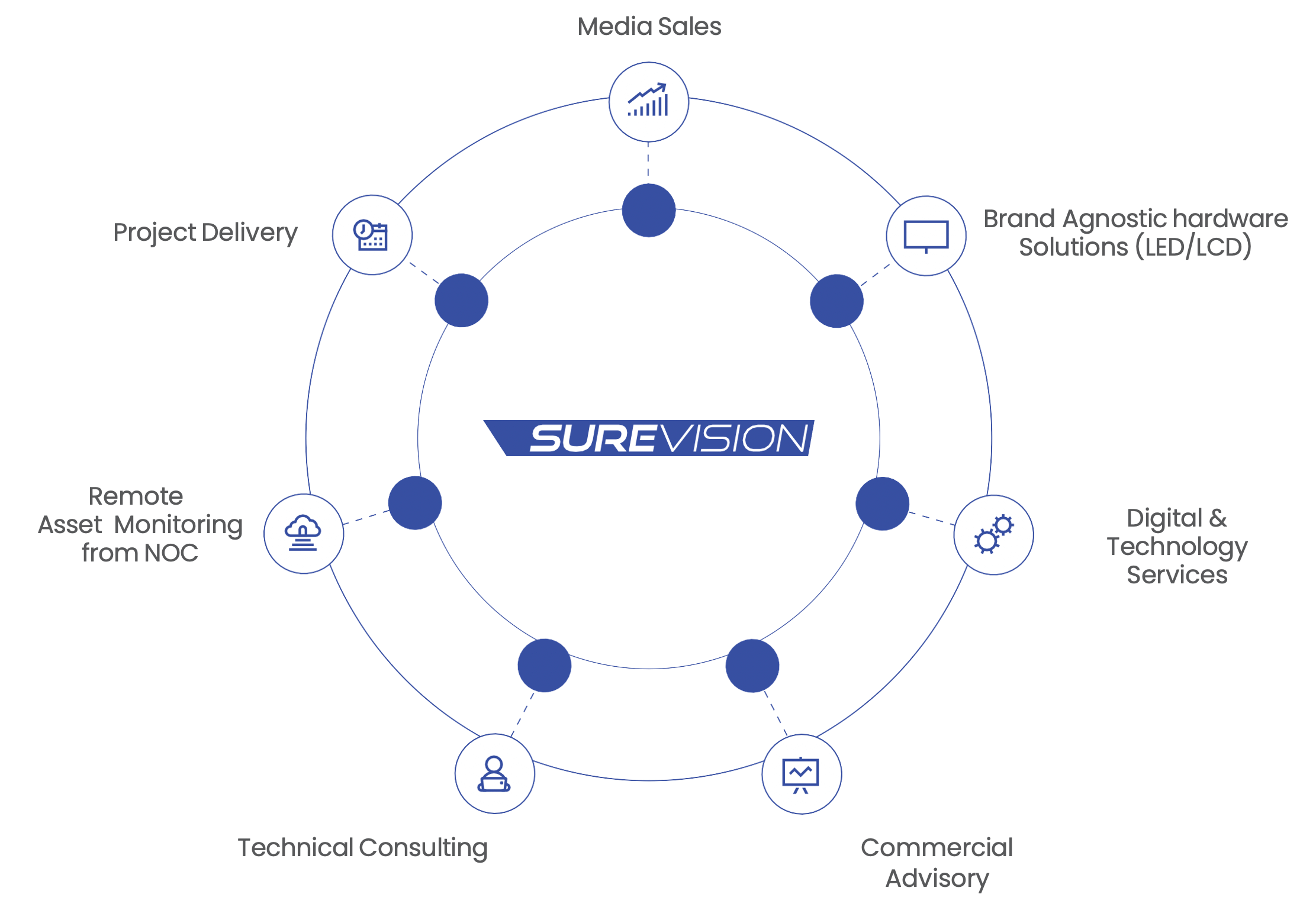 About us graph